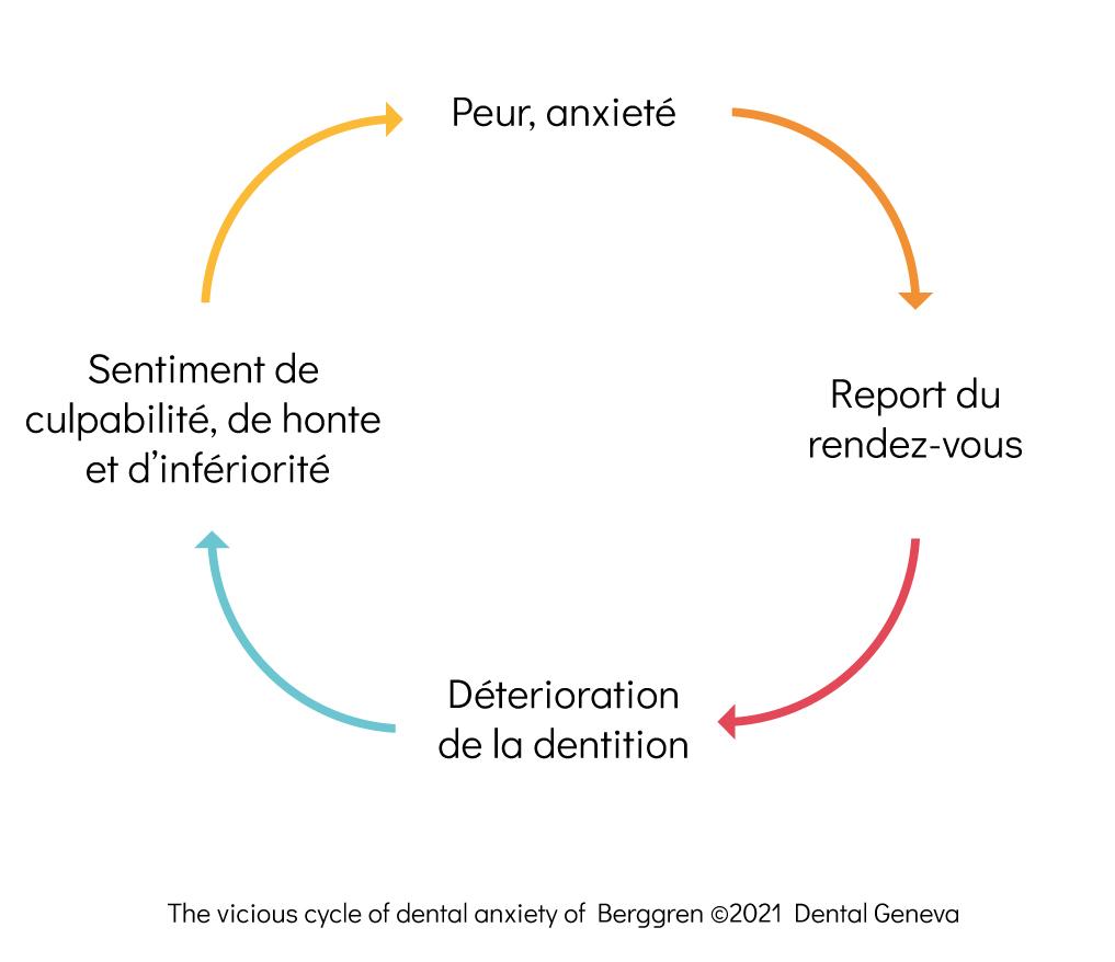 Illustration du cercle vicieux de la peur du dentiste @Dental Geneva 2021