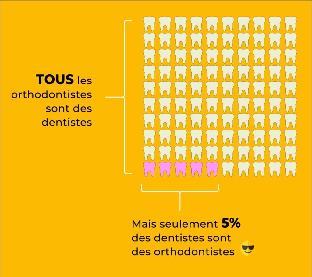Orthodontiste à Genève, versus Dentiste au cabinet Dental Geneva