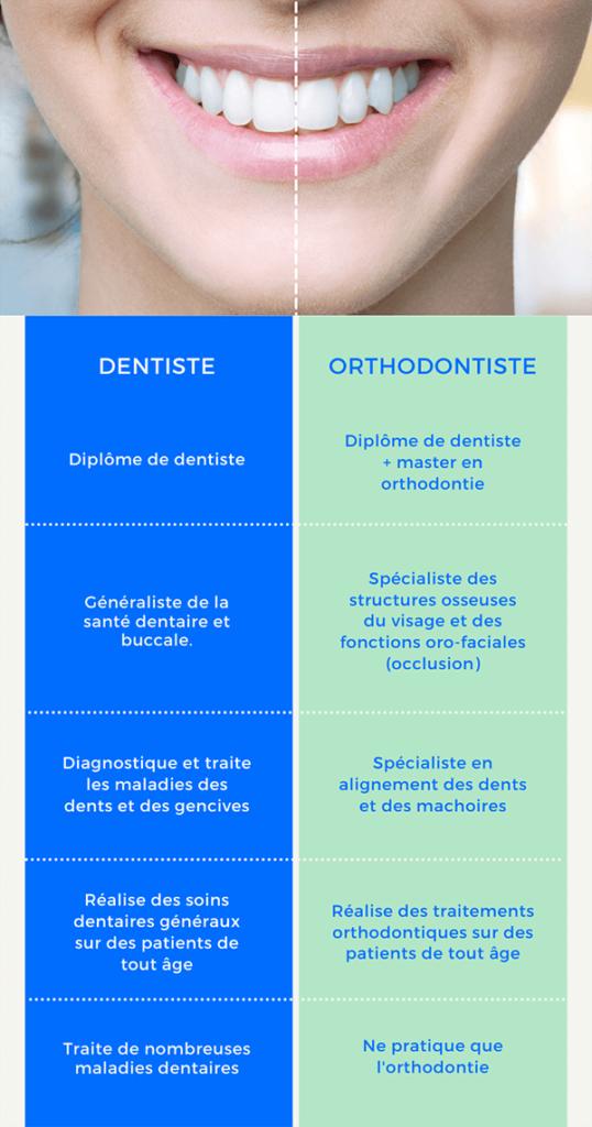 Quel orthodontiste ou dentiste choisir à Genève